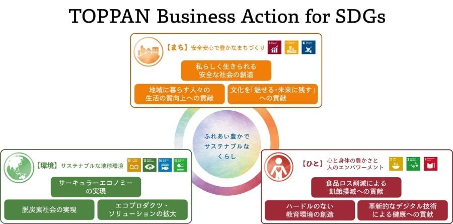 凸版印刷、「TOPPAN Business Action for SDGs」を発表。「環境」「まち」「ひと」から9つの注力分野を特定