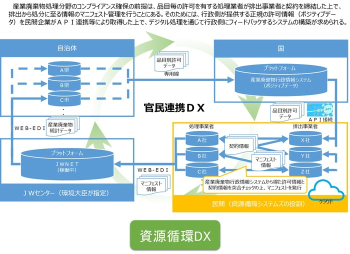 資源循環ネットワークなど3機関、廃棄物処理・リサイクル分野のDX推進を担う新会社を設立