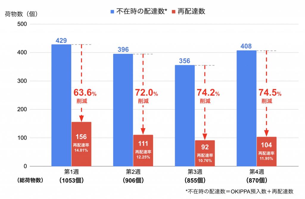 再配達率が70%も削減されたことを表すグラフ