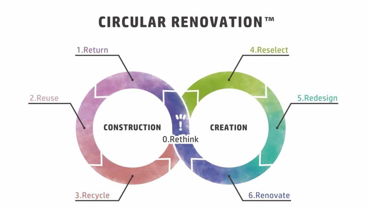船場・ナカダイ・モノファクトリー、資源循環型リノベーションサービスを提供開始