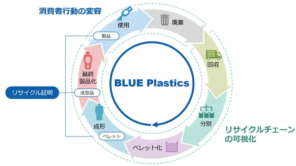 旭化成と日本IBMら、ブロックチェーンを活用したプラットフォーム構築。プラ循環に向けたリサイクルチェーン可視化を目指す