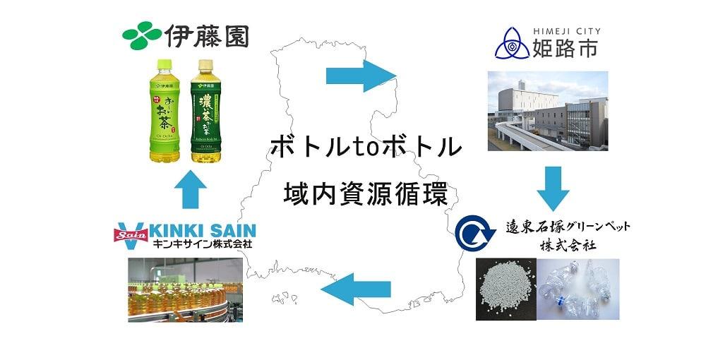 姫路市・伊藤園・遠東石塚グリーンペット・キンキサイン、「ペットボトル資源循環型リサイクル実施に関する事業連携協定」を締結