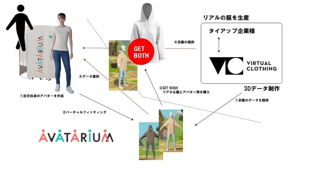 豊島とPocket RD、バーチャル試着と購入に関するサービスの研究を開始。ファッション業界のDX推進も目指す