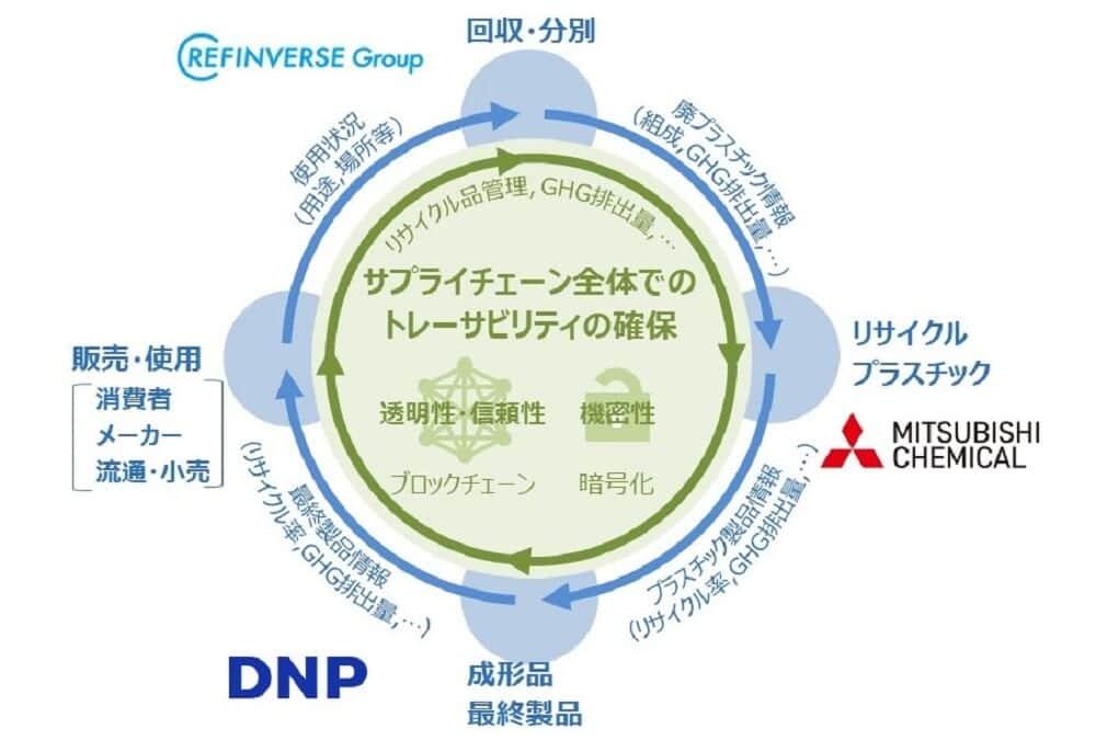 大日本印刷・三菱ケミカル・リファインバース、実証実施。蘭サーキュライズ社のシステム活用で透明性の高いサプライチェーン構築を目指す